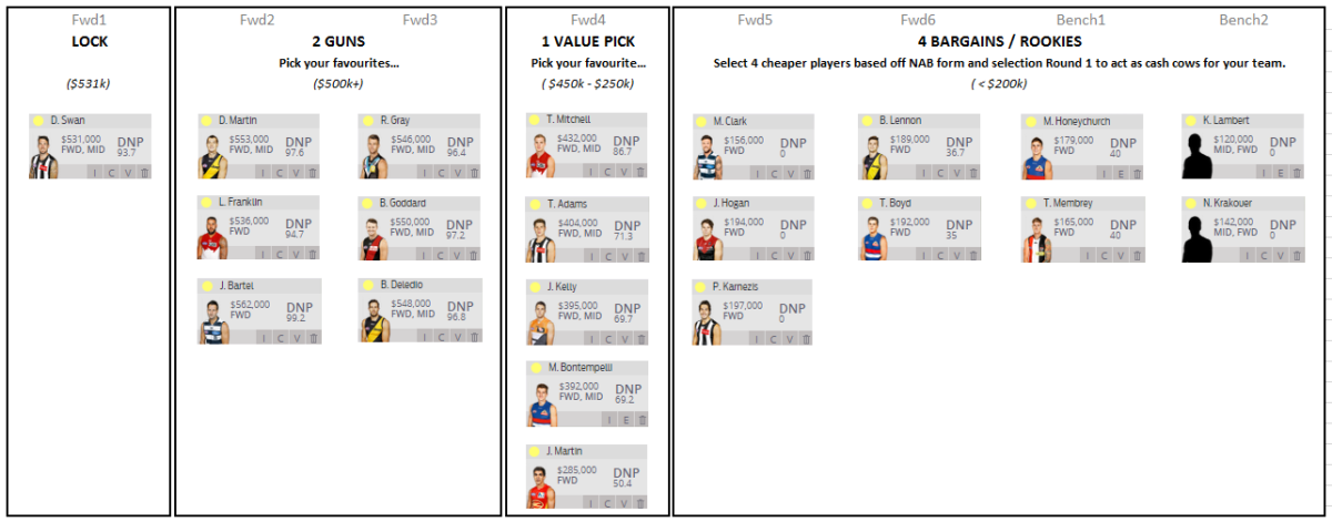 AFL Fantasy Cheat Sheet: Forwards v1